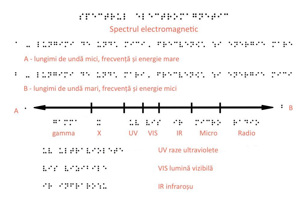 Zonele spectrului electromagnetic